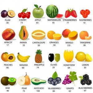 Caloric chart for fruits.