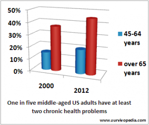 chronic disease statistics