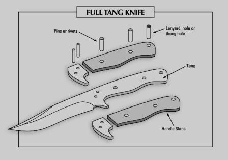 How To Choose The Best Knife For Hunting Survivopedia