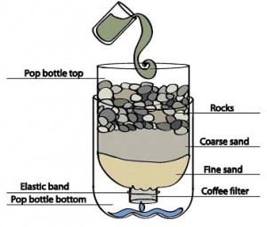 What Is Natural Water Filtration