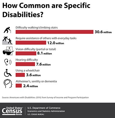 disability_how-common