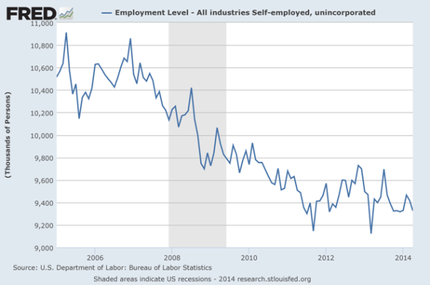 Self-Employed-2014