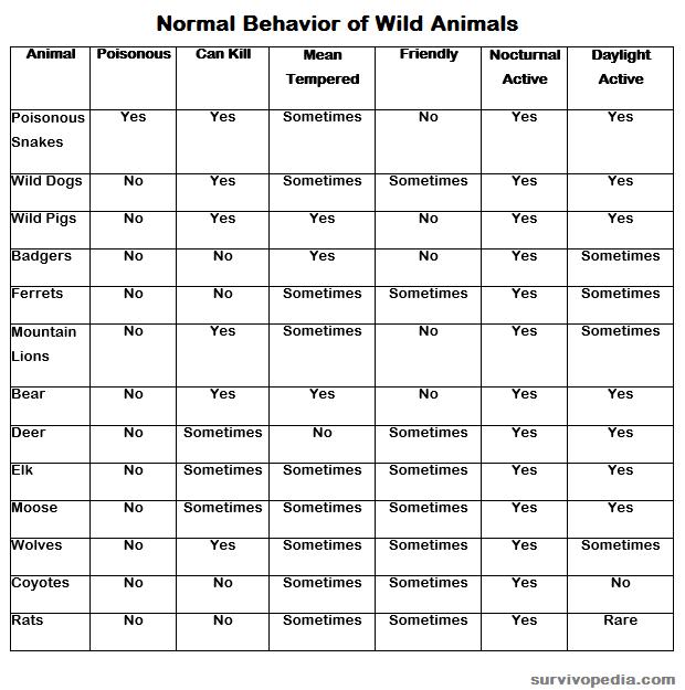 Survivopedia Wild Animals Table