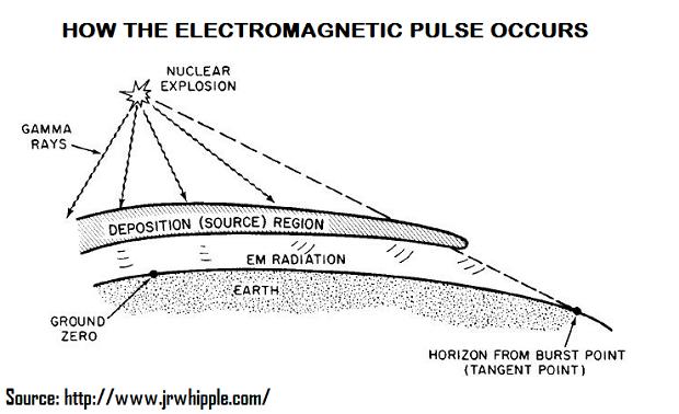 how emp occurs