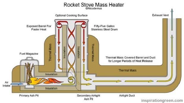 https://www.survivopedia.com/wp-content/uploads/2015/04/Rocket-Stove-Mass-Heater.jpg