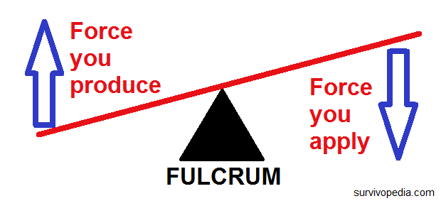 fulcrum and lever