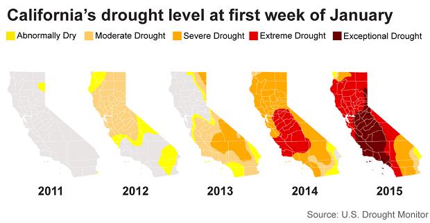 california drought 2015