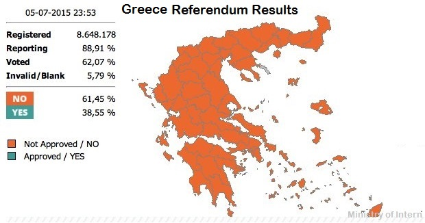 Greece referendum results