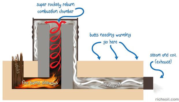 rocket-mass-heater-diagram1