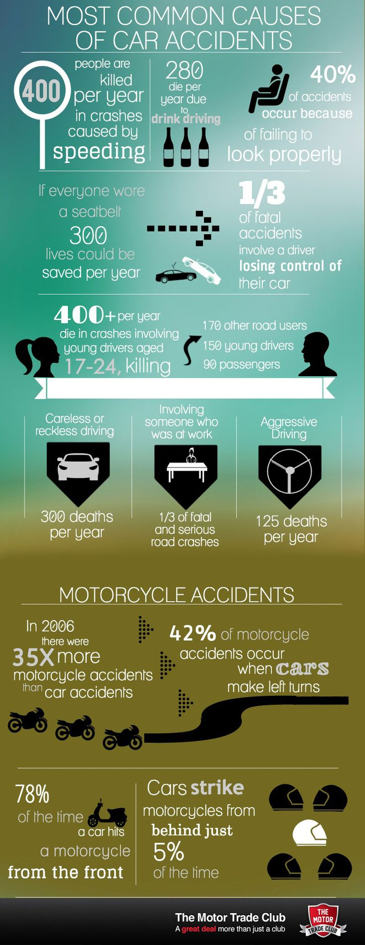 car crash infog