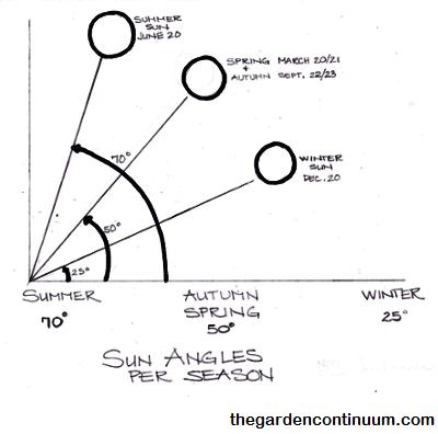 solar-altitude-northern-hemisphere-resized-600