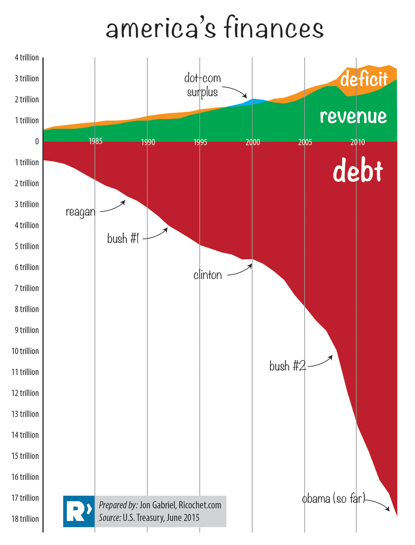 debt chart