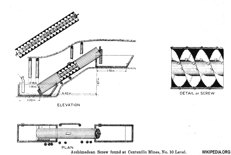 Archscrew