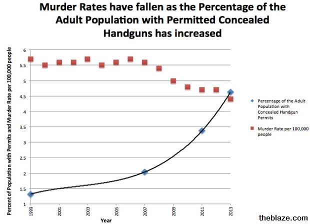 murder rate