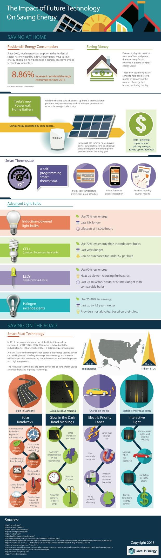 Energy Technology