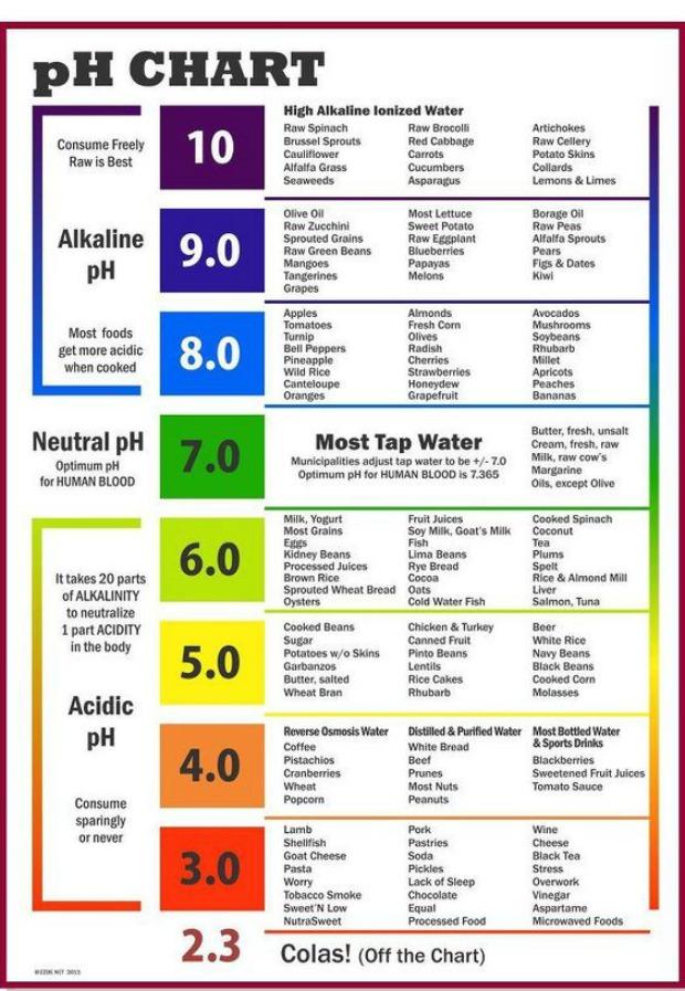 Methods for Testing PH of Liquids