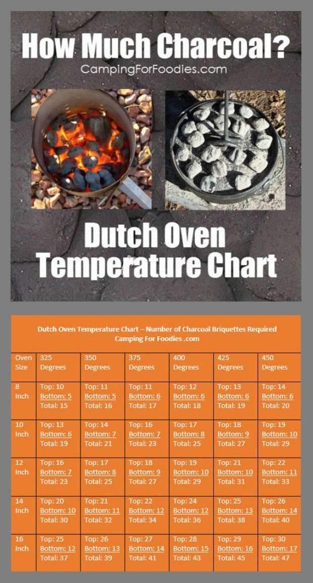 Dutch Oven Temperature