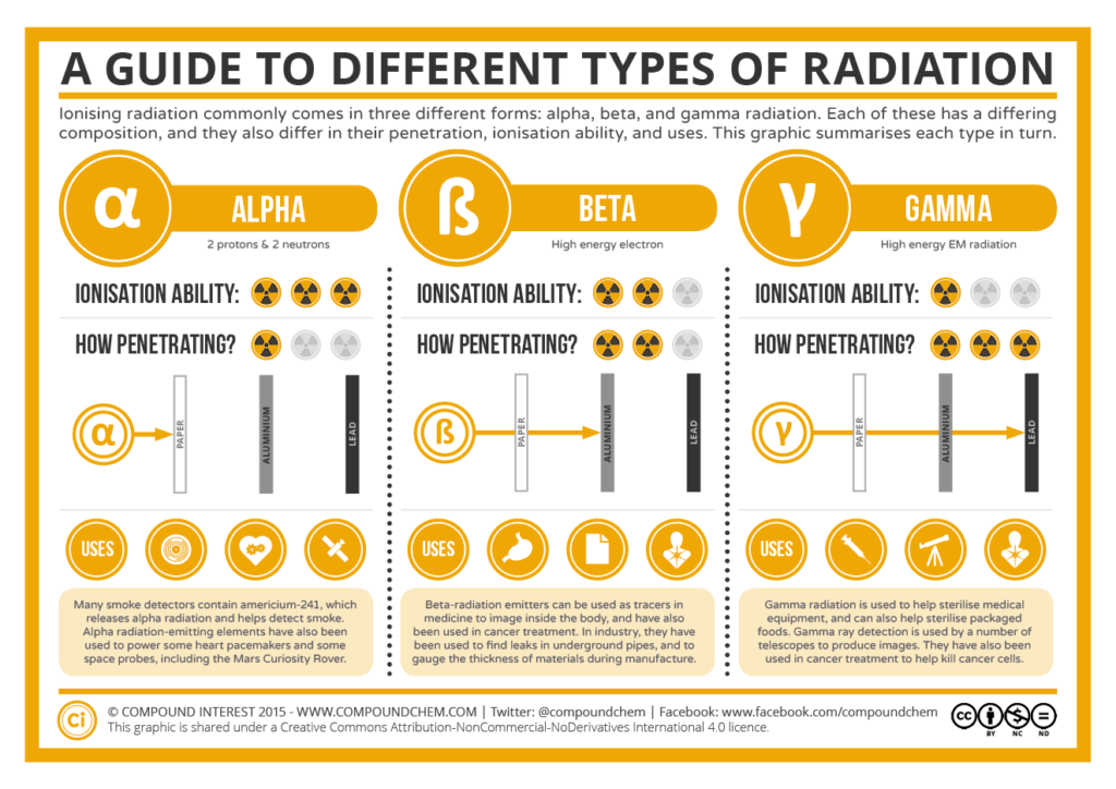 A-Guide-to-Different-Common-Types-of-Radiation-1024x724.png