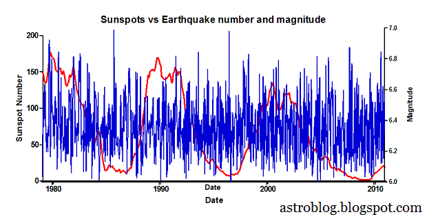 sunspots-vs-earthquakes.png